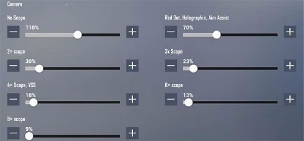 Camera sensitivity rate for players